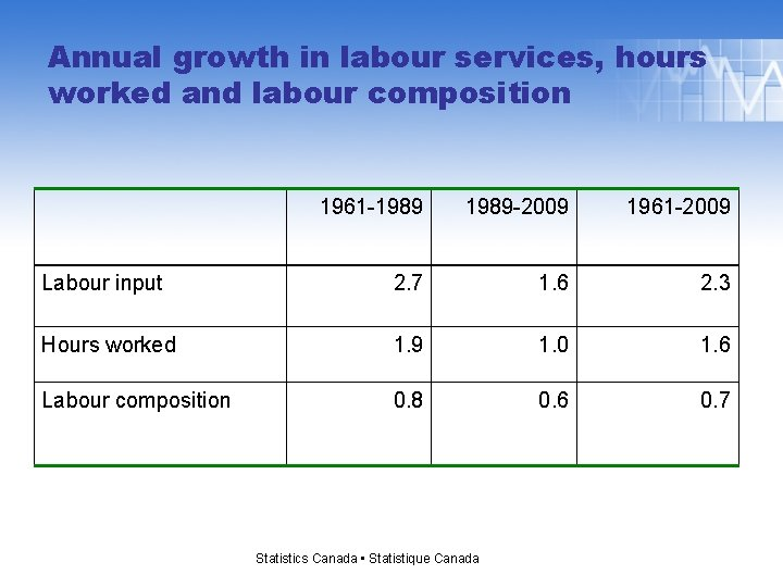 Annual growth in labour services, hours worked and labour composition 1961 -1989 -2009 1961