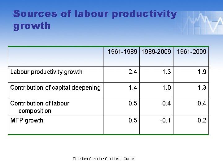 Sources of labour productivity growth 1961 -1989 -2009 1961 -2009 Labour productivity growth 2.