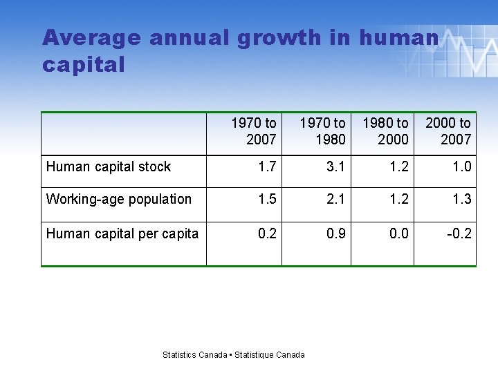 Average annual growth in human capital 1970 to 2007 1970 to 1980 to 2000