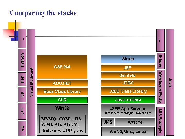 Visual Studio. net Perl Servlets ADO. NET JDBC Base Class Library J 2 EE