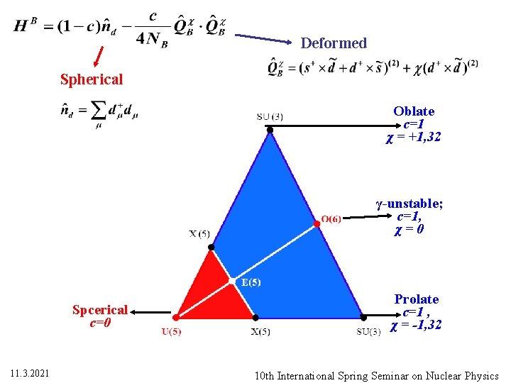 Deformed Spherical Oblate c=1 χ = +1, 32 γ-unstable; c=1, χ=0 Spcerical c=0 11.