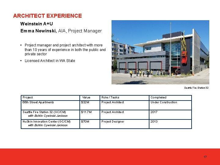 ARCHITECT EXPERIENCE Weinstein A+U Emma Nowinski, AIA, Project Manager • Project manager and project
