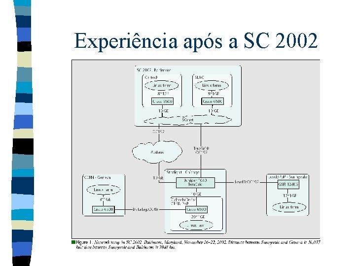 Experiência após a SC 2002