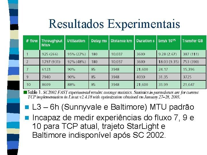 Resultados Experimentais L 3 – 6 h (Sunnyvale e Baltimore) MTU padrão n Incapaz