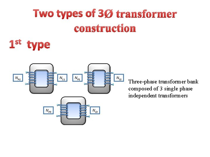 Two types of 3Ø transformer construction st 1 type NP 1 NS 1 NP