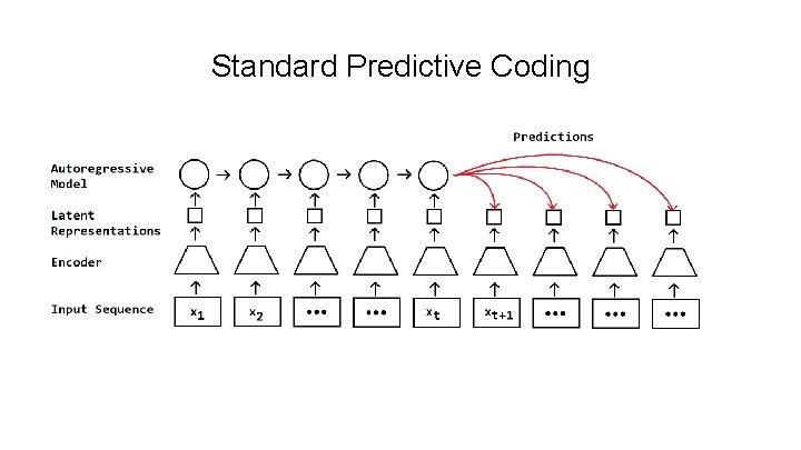 Standard Predictive Coding