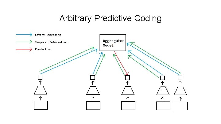 Arbitrary Predictive Coding