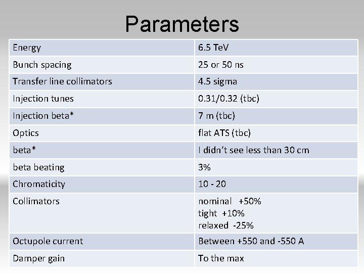 Parameters Energy 6. 5 Te. V Bunch spacing 25 or 50 ns Transfer line