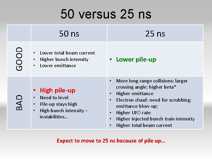 50 versus 25 ns GOOD 50 ns • Lower total beam current • Higher