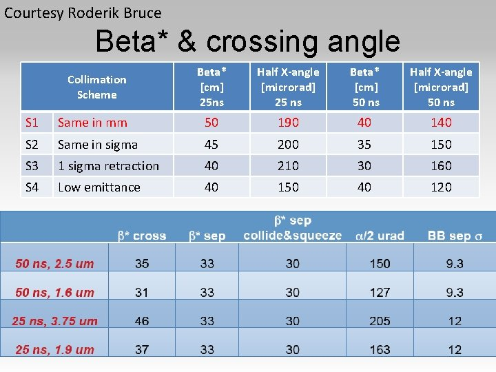 Courtesy Roderik Bruce Beta* & crossing angle Collimation Scheme Beta* [cm] 25 ns Half