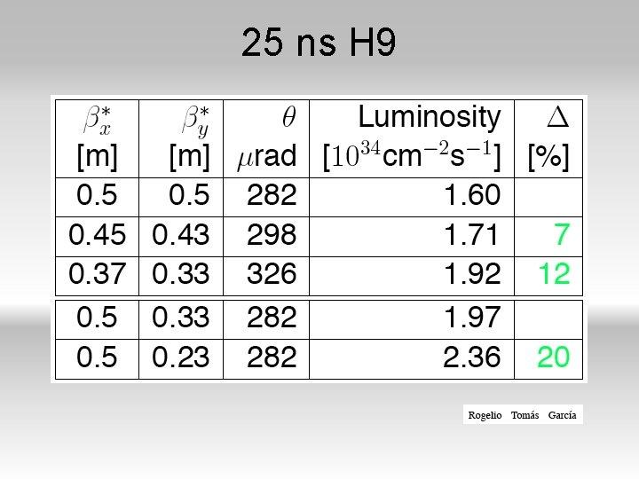25 ns H 9