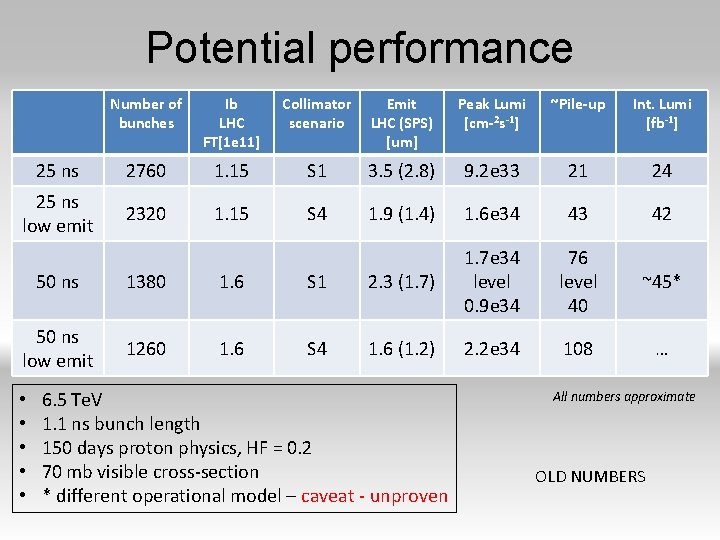 Potential performance Number of bunches Ib LHC FT[1 e 11] Collimator scenario Emit LHC