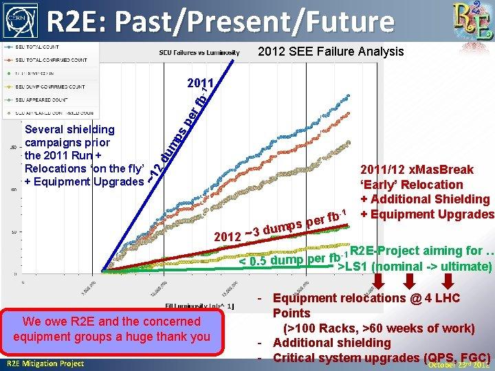 R 2 E: Past/Present/Future 2012 SEE Failure Analysis 2 d ~1 Several shielding campaigns