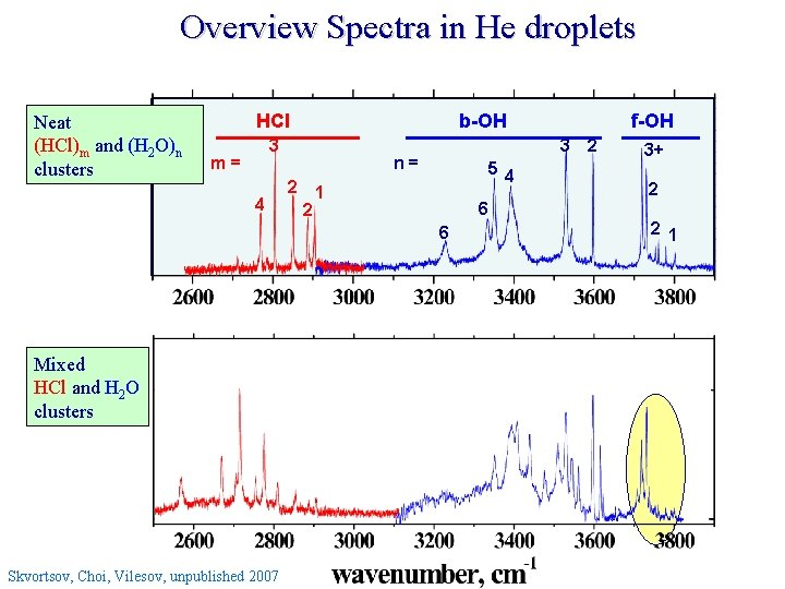 Overview Spectra in He droplets Neat (HCl)m and (H 2 O)n clusters HCl b-OH