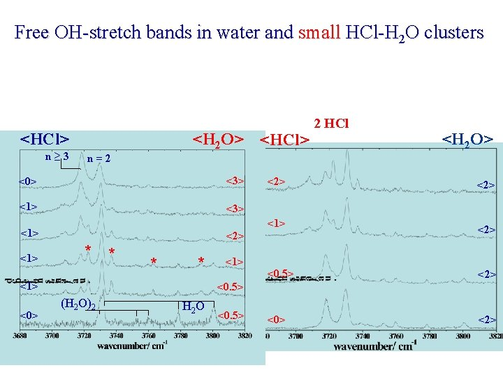 Free OH-stretch bands in water and small HCl-H 2 O clusters <HCl> n≥ 3