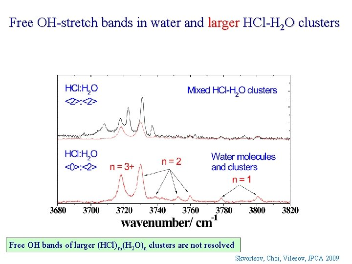 Free OH-stretch bands in water and larger HCl-H 2 O clusters Free OH bands