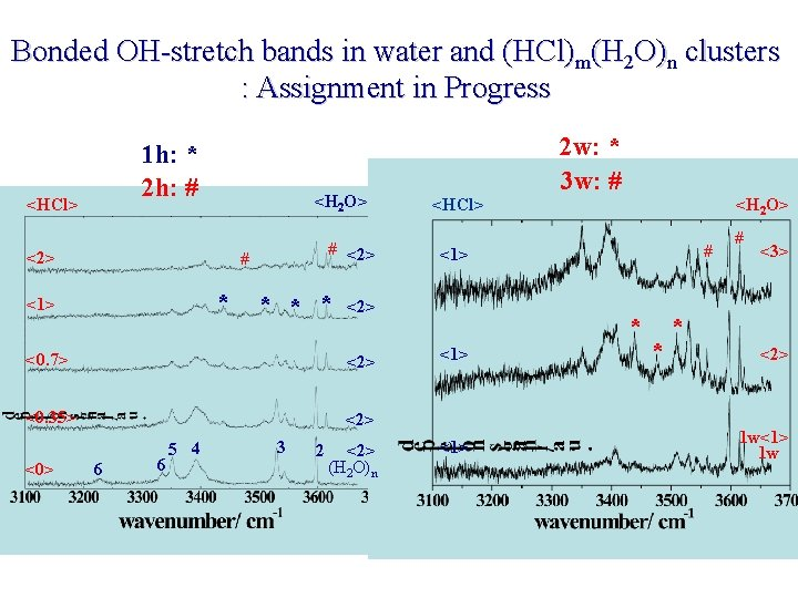 Bonded OH-stretch bands in water and (HCl)m(H 2 O)n clusters : Assignment in Progress