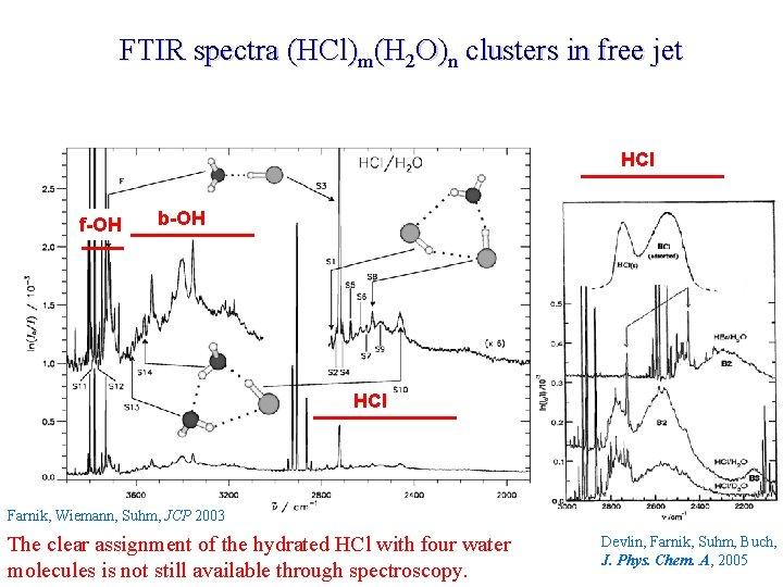 FTIR spectra (HCl)m(H 2 O)n clusters in free jet HCl f-OH b-OH HCl Farnik,