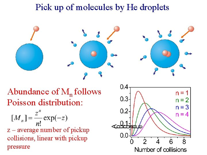 Pick up of molecules by He droplets Abundance of Mn follows Poisson distribution: z
