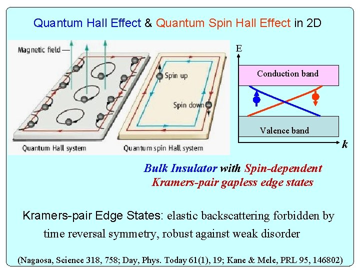 Quantum Hall Effect & Quantum Spin Hall Effect in 2 D E Conduction band