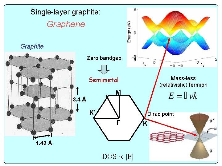 Single-layer graphite: Graphene Graphite Zero bandgap Mass-less (relativistic) fermion Semimetal M 3. 4 Å