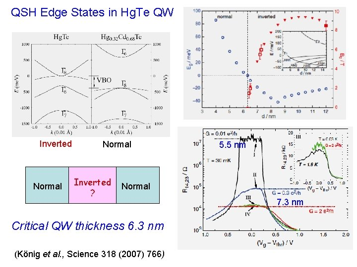 QSH Edge States in Hg. Te QW Inverted Normal Inverted ? 5. 5 nm