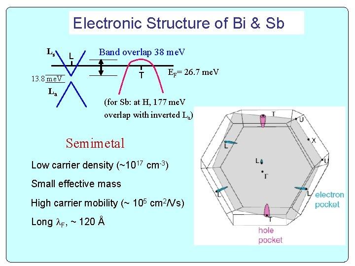 Electronic Structure of Bi & Sb Ls L Band overlap 38 me. V T