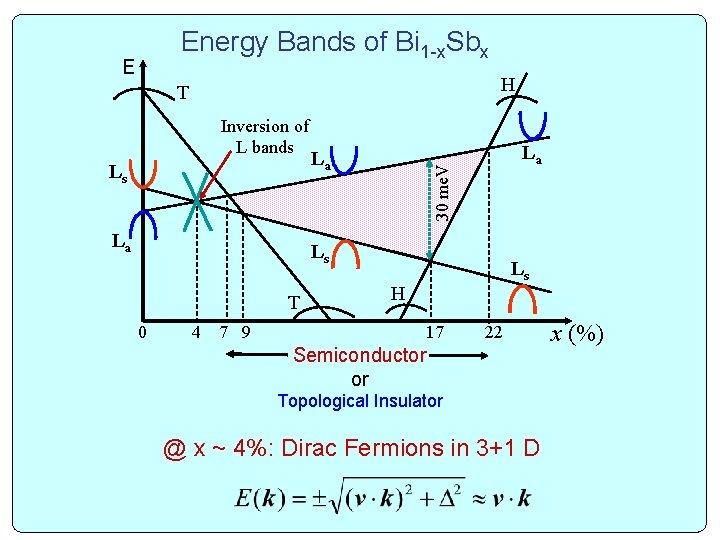 Energy Bands of Bi 1 -x. Sbx E H T Ls La La La