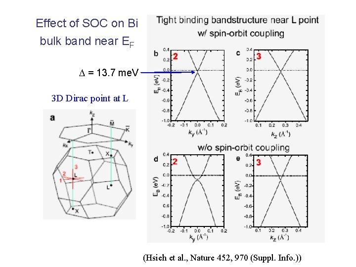 Effect of SOC on Bi bulk band near EF = 13. 7 me. V