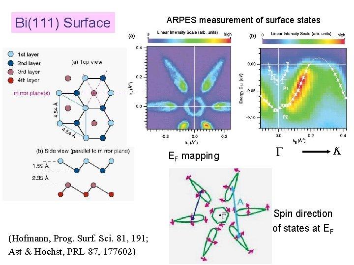 Bi(111) Surface ARPES measurement of surface states EF mapping (Hofmann, Prog. Surf. Sci. 81,