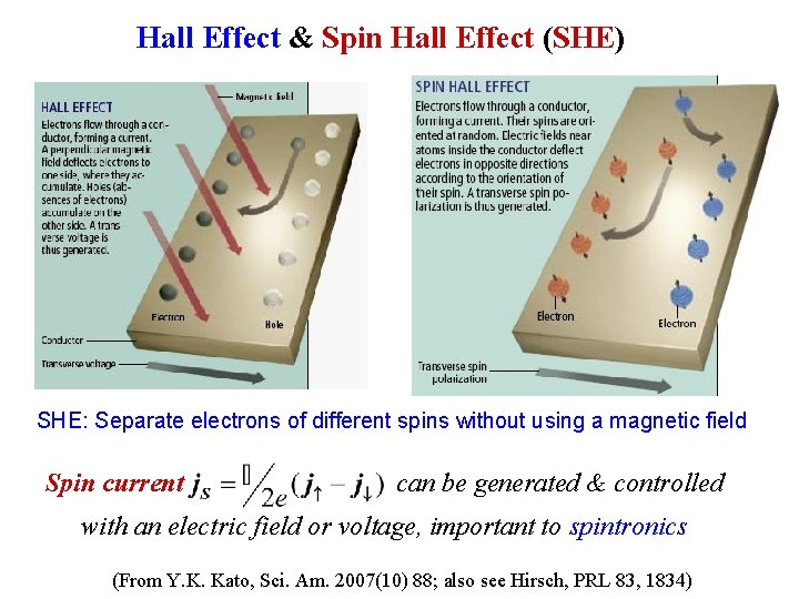 Hall Effect & Spin Hall Effect (SHE) SHE: Separate electrons of different spins without