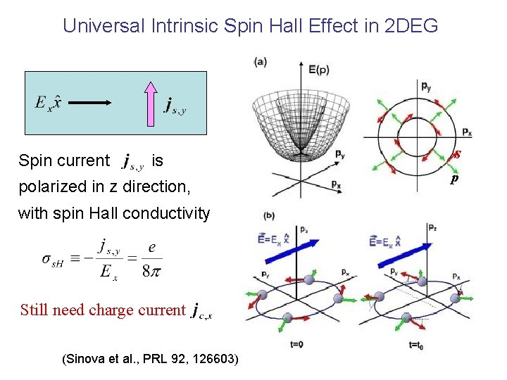 Universal Intrinsic Spin Hall Effect in 2 DEG Spin current is polarized in z