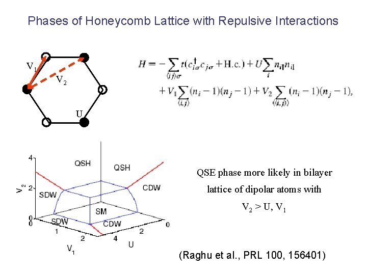 Phases of Honeycomb Lattice with Repulsive Interactions V 1 V 2 U QSE phase
