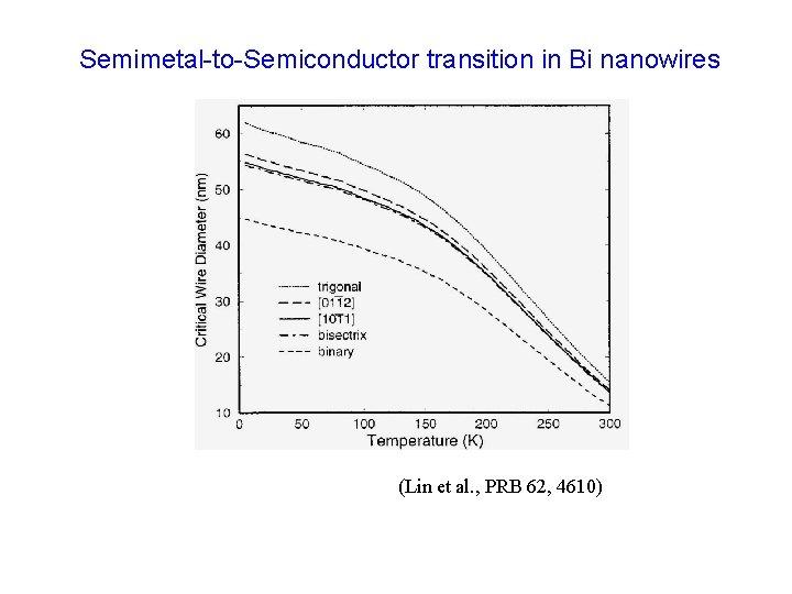 Semimetal-to-Semiconductor transition in Bi nanowires (Lin et al. , PRB 62, 4610)