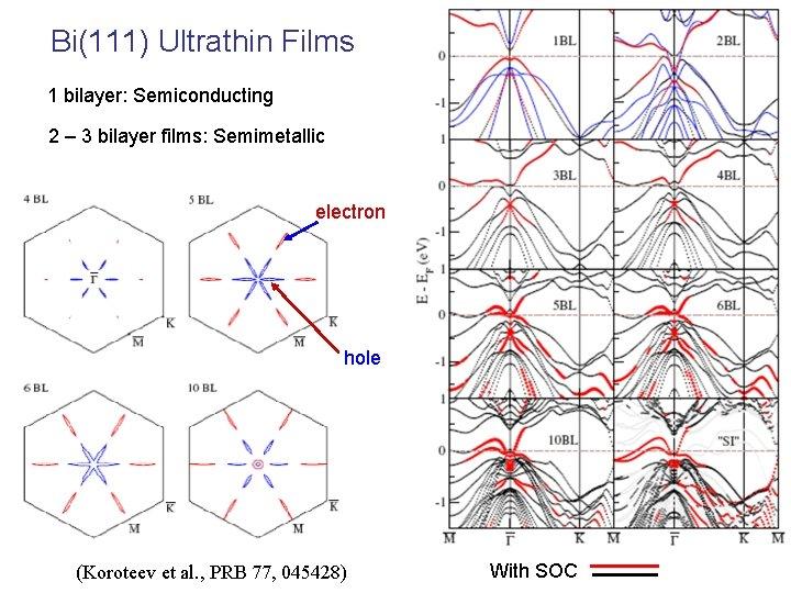 Bi(111) Ultrathin Films 1 bilayer: Semiconducting 2 – 3 bilayer films: Semimetallic electron hole