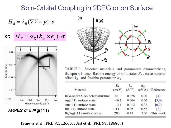 Spin-Orbital Coupling in 2 DEG or on Surface or: s k ARPES of Bi/Ag(111)