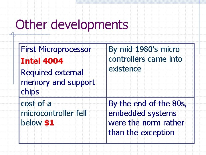 Other developments First Microprocessor Intel 4004 Required external memory and support chips cost of
