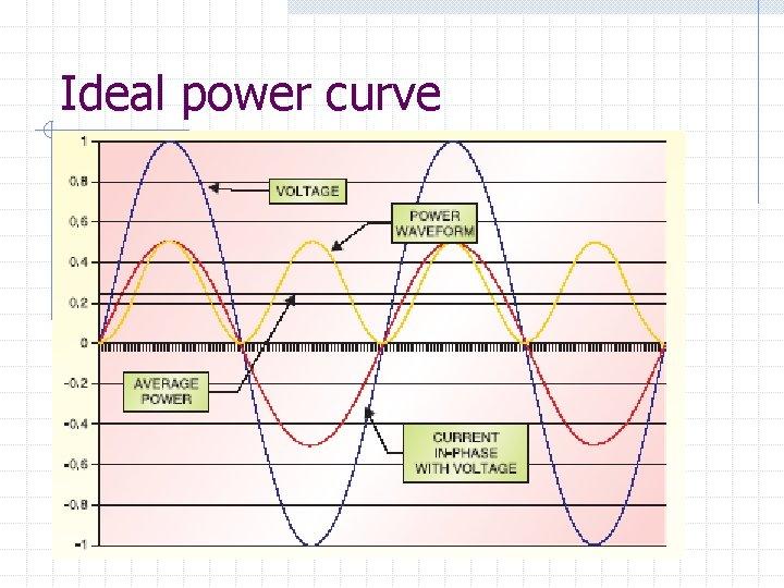 Ideal power curve