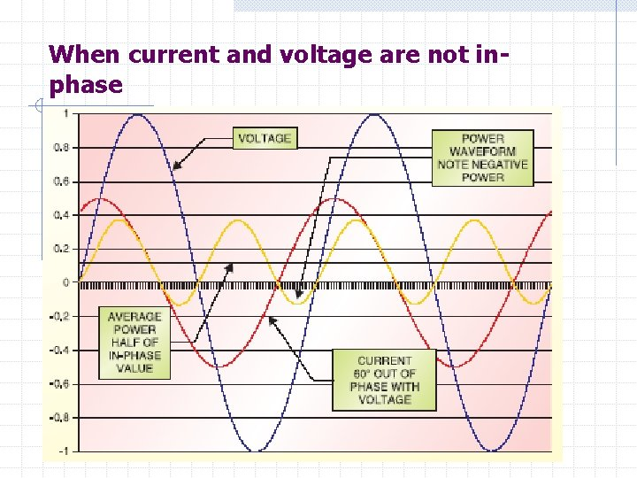When current and voltage are not inphase