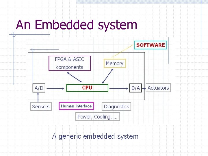 An Embedded system A generic embedded system