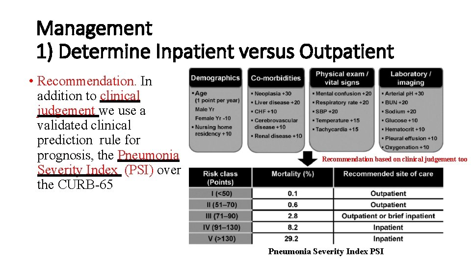 Management 1) Determine Inpatient versus Outpatient • Recommendation. In addition to clinical judgement we