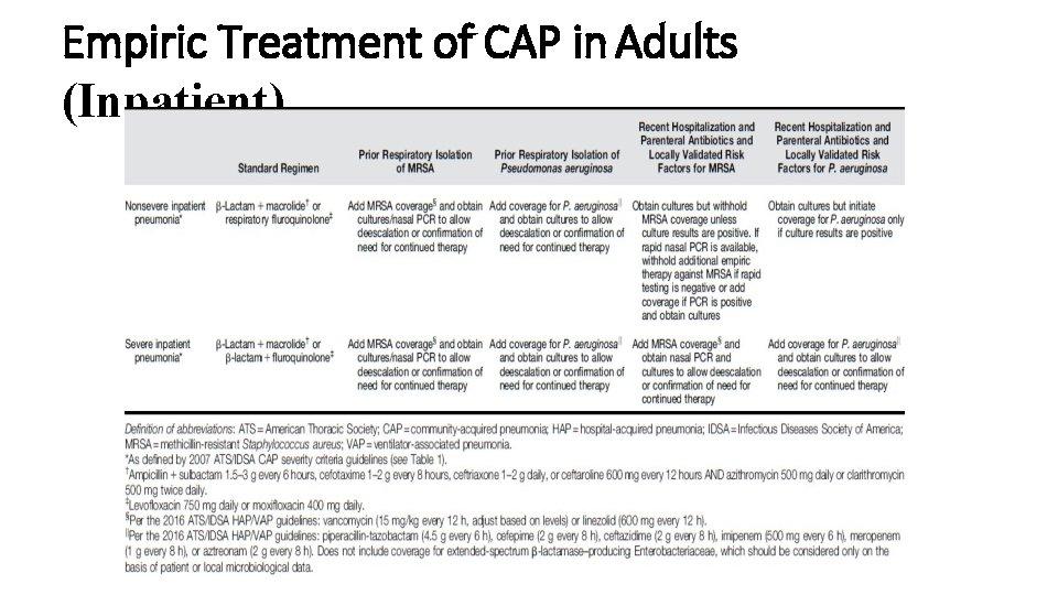Empiric Treatment of CAP in Adults (Inpatient)