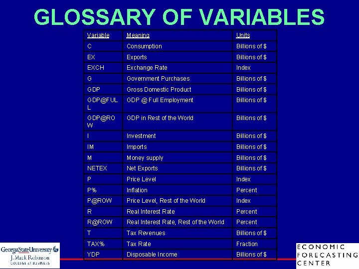 GLOSSARY OF VARIABLES Variable Meaning Units C Consumption Billions of $ EX Exports Billions