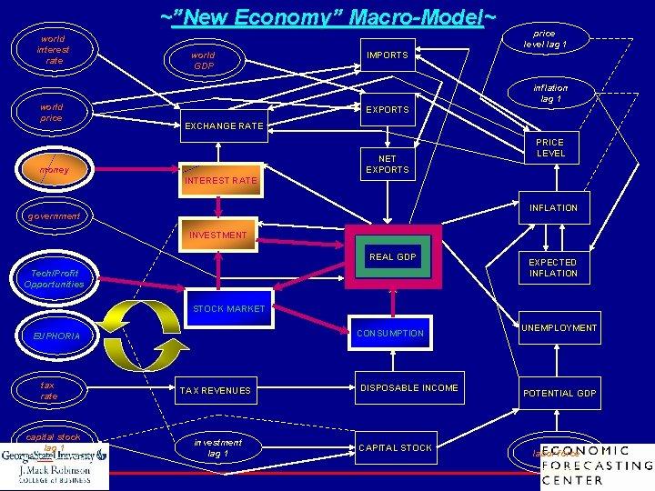 "~""New Economy"" Macro-Model~ world interest rate world price world GDP price level lag 1"