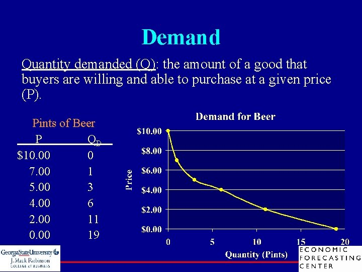 Demand Quantity demanded (Q): the amount of a good that buyers are willing and