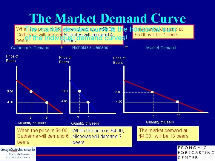 The Market Demand Curve When the price is $5. 00, The market demand curve