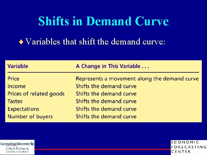 Shifts in Demand Curve ¨ Variables that shift the demand curve: