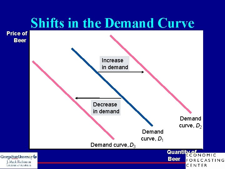 Price of Beer Shifts in the Demand Curve Increase in demand Demand curve, D