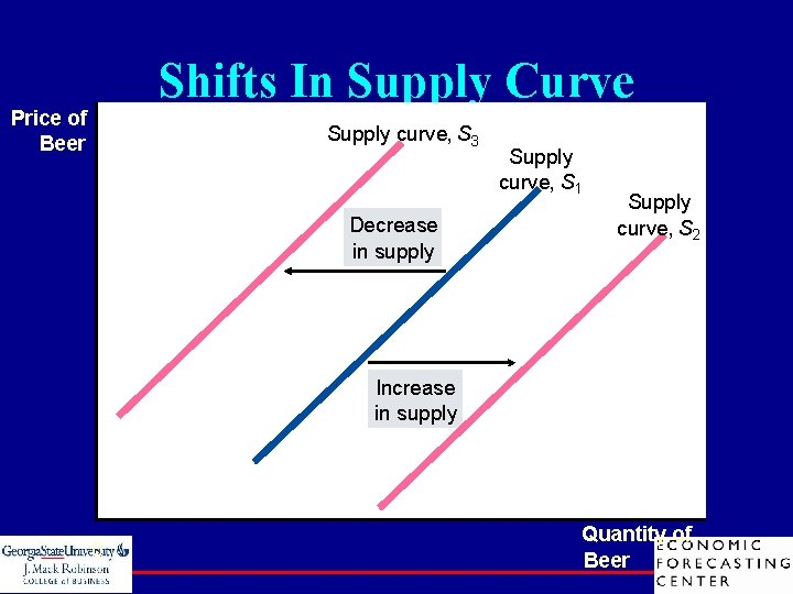 Shifts In Supply Curve Price of Beer Supply curve, S 3 Decrease in supply