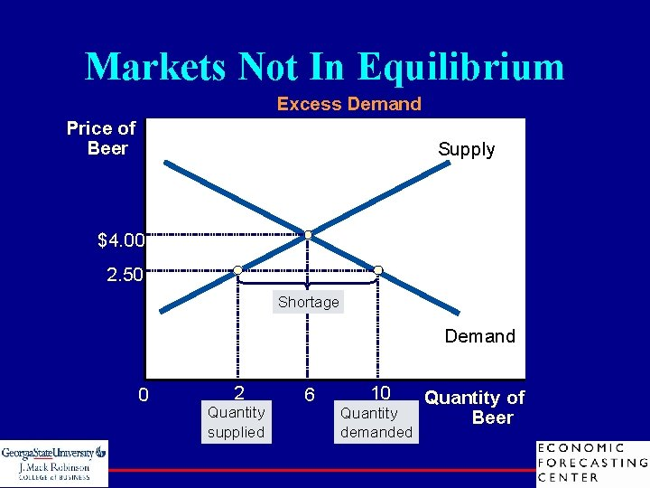 Markets Not In Equilibrium Excess Demand Price of Beer Supply $4. 00 2. 50